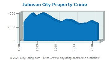 Johnson City Property Crime