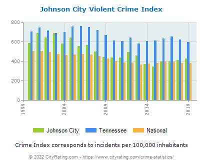 Johnson City Violent Crime vs. State and National Per Capita