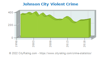 Johnson City Violent Crime