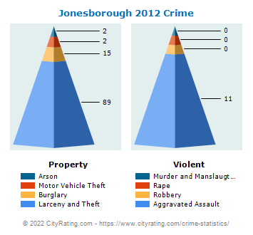 Jonesborough Crime 2012