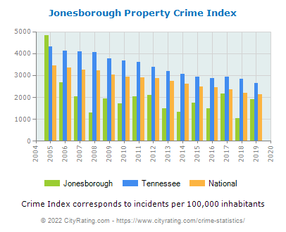 Jonesborough Property Crime vs. State and National Per Capita