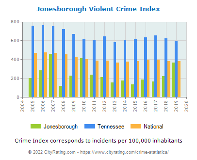 Jonesborough Violent Crime vs. State and National Per Capita