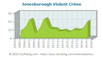 Jonesborough Violent Crime