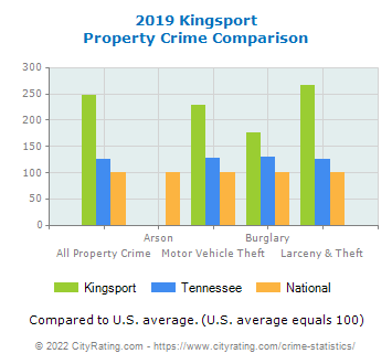 Kingsport Property Crime vs. State and National Comparison