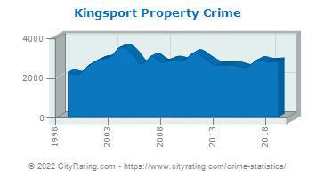 Kingsport Property Crime