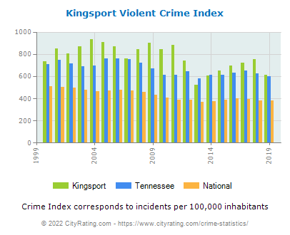 Kingsport Violent Crime vs. State and National Per Capita