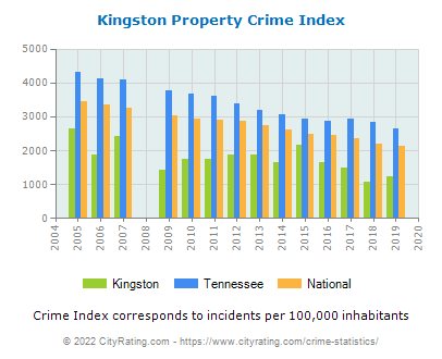 Kingston Property Crime vs. State and National Per Capita