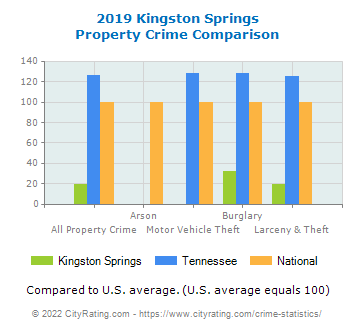 Kingston Springs Property Crime vs. State and National Comparison