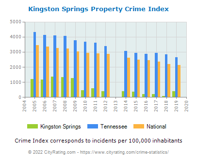 Kingston Springs Property Crime vs. State and National Per Capita