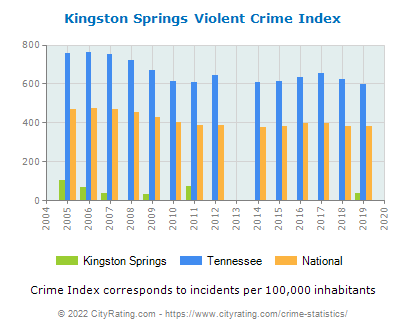 Kingston Springs Violent Crime vs. State and National Per Capita