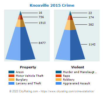 Knoxville Crime 2015