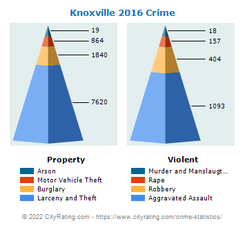 Knoxville Crime Statistics: Tennessee (TN) - CityRating com