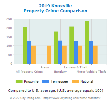 Knoxville Property Crime vs. State and National Comparison