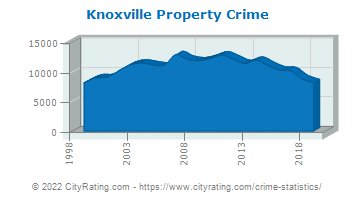 Knoxville Property Crime