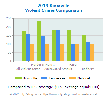 Knoxville Violent Crime vs. State and National Comparison