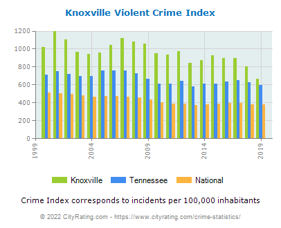 Knoxville Violent Crime vs. State and National Per Capita
