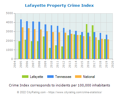 Lafayette Property Crime vs. State and National Per Capita