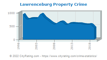 Lawrenceburg Property Crime