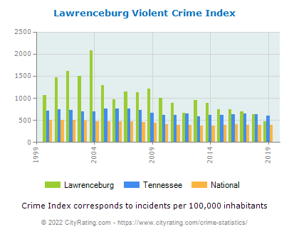 Lawrenceburg Violent Crime vs. State and National Per Capita