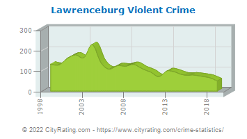 Lawrenceburg Violent Crime