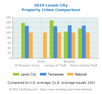 Lenoir City Property Crime vs. State and National Comparison