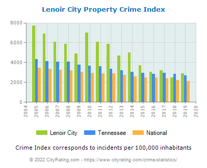 Lenoir City Property Crime vs. State and National Per Capita