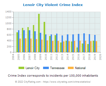 Lenoir City Violent Crime vs. State and National Per Capita