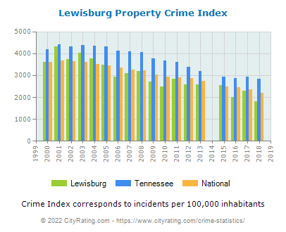 Lewisburg Property Crime vs. State and National Per Capita