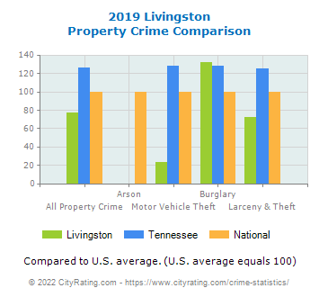 Livingston Property Crime vs. State and National Comparison