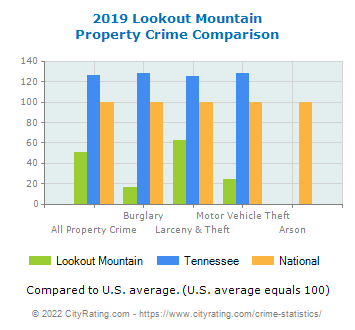 Lookout Mountain Property Crime vs. State and National Comparison