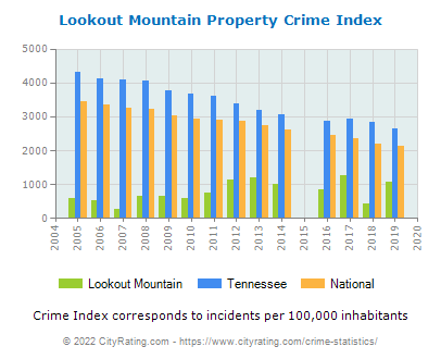 Lookout Mountain Property Crime vs. State and National Per Capita