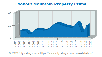 Lookout Mountain Property Crime