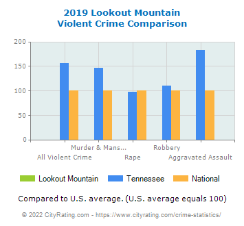 Lookout Mountain Violent Crime vs. State and National Comparison