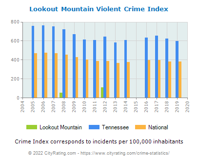 Lookout Mountain Violent Crime vs. State and National Per Capita