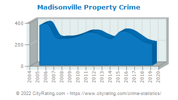 Madisonville Property Crime