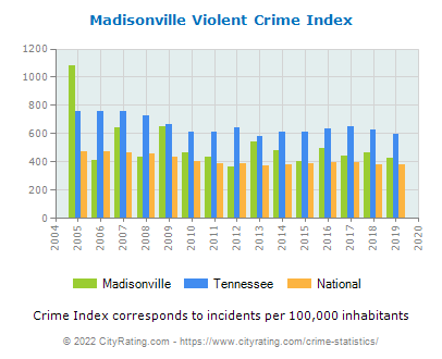 Madisonville Violent Crime vs. State and National Per Capita
