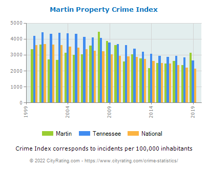 Martin Property Crime vs. State and National Per Capita
