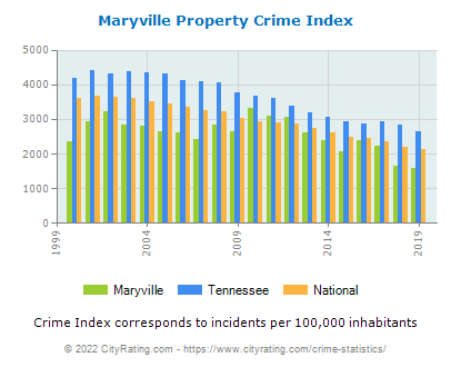 Maryville Property Crime vs. State and National Per Capita