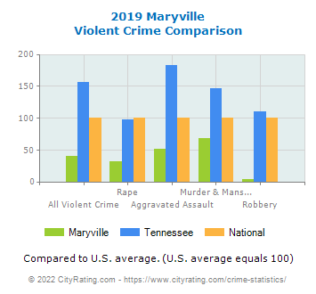 Maryville Violent Crime vs. State and National Comparison