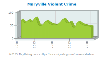 Maryville Violent Crime