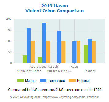 Mason Violent Crime vs. State and National Comparison