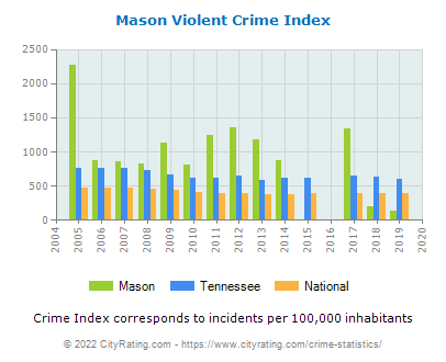 Mason Violent Crime vs. State and National Per Capita