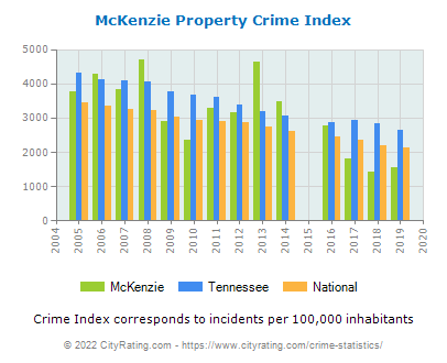 McKenzie Property Crime vs. State and National Per Capita