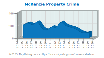 McKenzie Property Crime