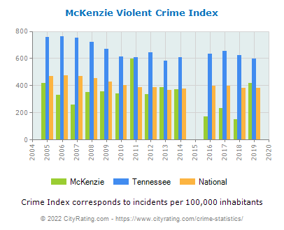 McKenzie Violent Crime vs. State and National Per Capita