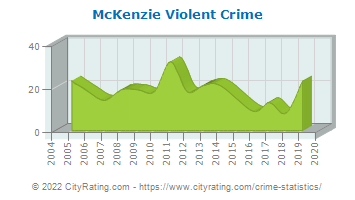 McKenzie Violent Crime