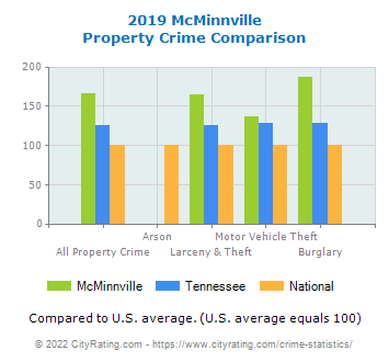 McMinnville Property Crime vs. State and National Comparison