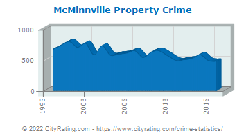 McMinnville Property Crime