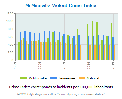 McMinnville Violent Crime vs. State and National Per Capita