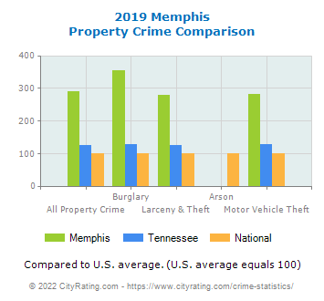 Memphis Property Crime vs. State and National Comparison